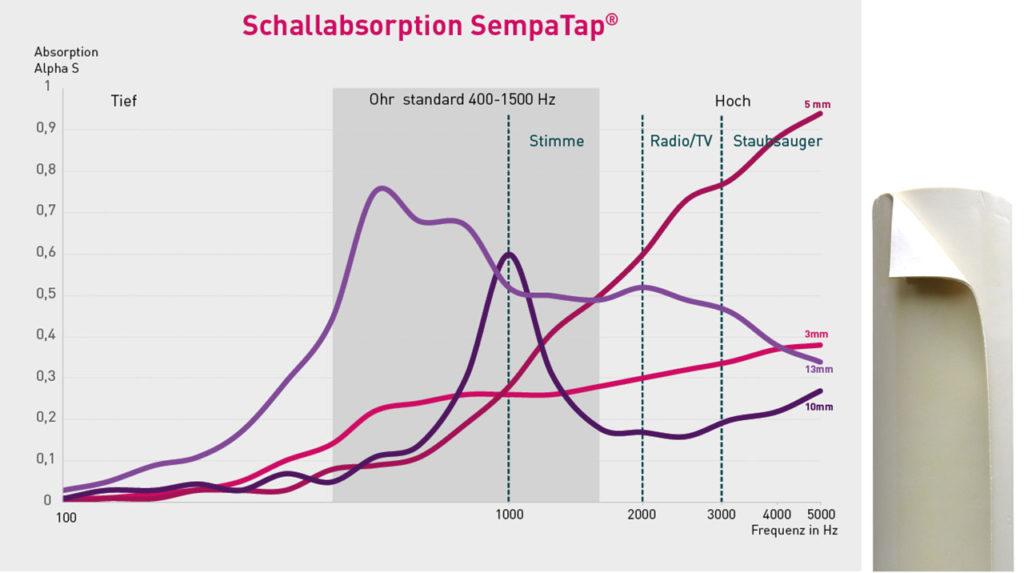 Entdecken Sie die Leistungen von SempaTap bei der Schallabsorption für niedrige, mittlere und hohe Frequenzen (in Hertz/Hz).
