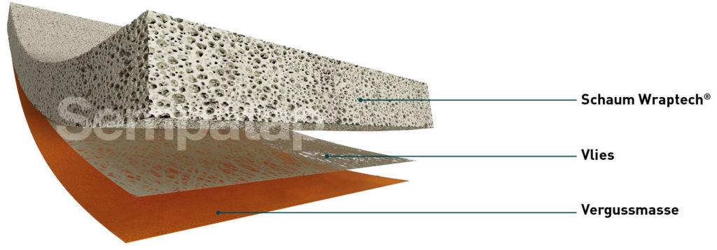 Wraptech-Schaumbeschichtung auf Gewebe oder Vlies + Putz oder Klebefolie