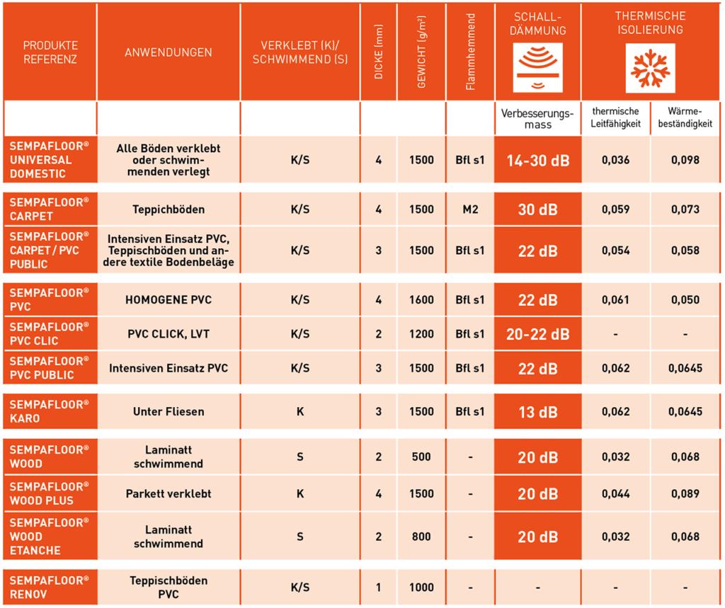 Finden Sie in dieser Tabelle die wichtigsten technischen Eigenschaften bei der Schall- und Wärmedämmung der Produkte des SempaFloor-Sortiments.