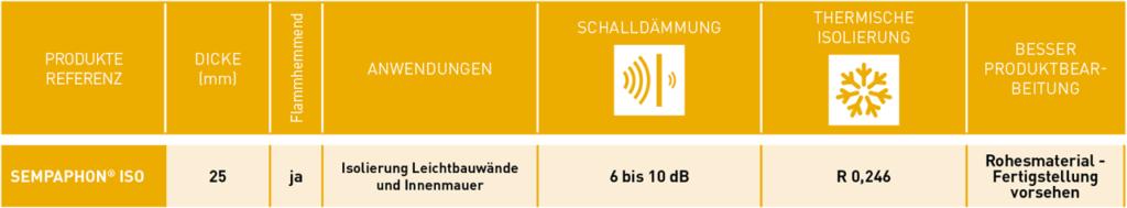 Finden Sie in dieser Tabelle die wichtigsten technischen Eigenschaften für die Schall- und Wärmedämmung für SempaPhon ISO.