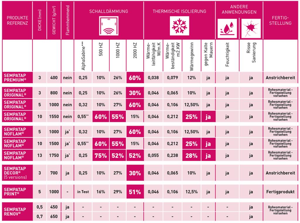 Finden Sie in dieser Tabelle die wichtigsten technischen Eigenschaften bei der Wärmedämmung und Schallabsorption der Produkte des SempaTap-Sortiments.