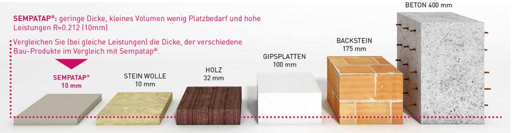 Vergleichen Sie die Leistungen von SempaTap, Dämmstoff von geringer Dichte, mit anderen Baustoffen.