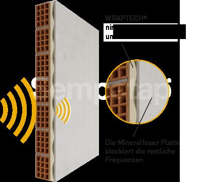 SempaPhon ISO arbeitet nach dem Prinzip MFM (Masse-Feder-Masse) und bietet eine effiziente Schalldämmung dank des Latexschaums Wraptech.